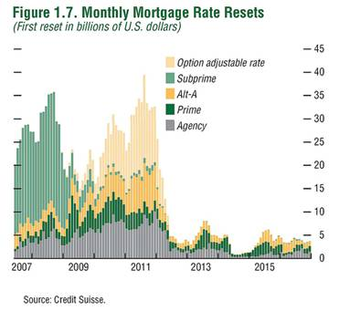 mortgage-re-sets